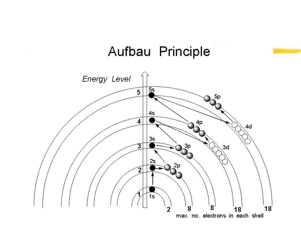 Atomic Emission Spectra Zzumdahl 2 P Atoms Let Go A Range