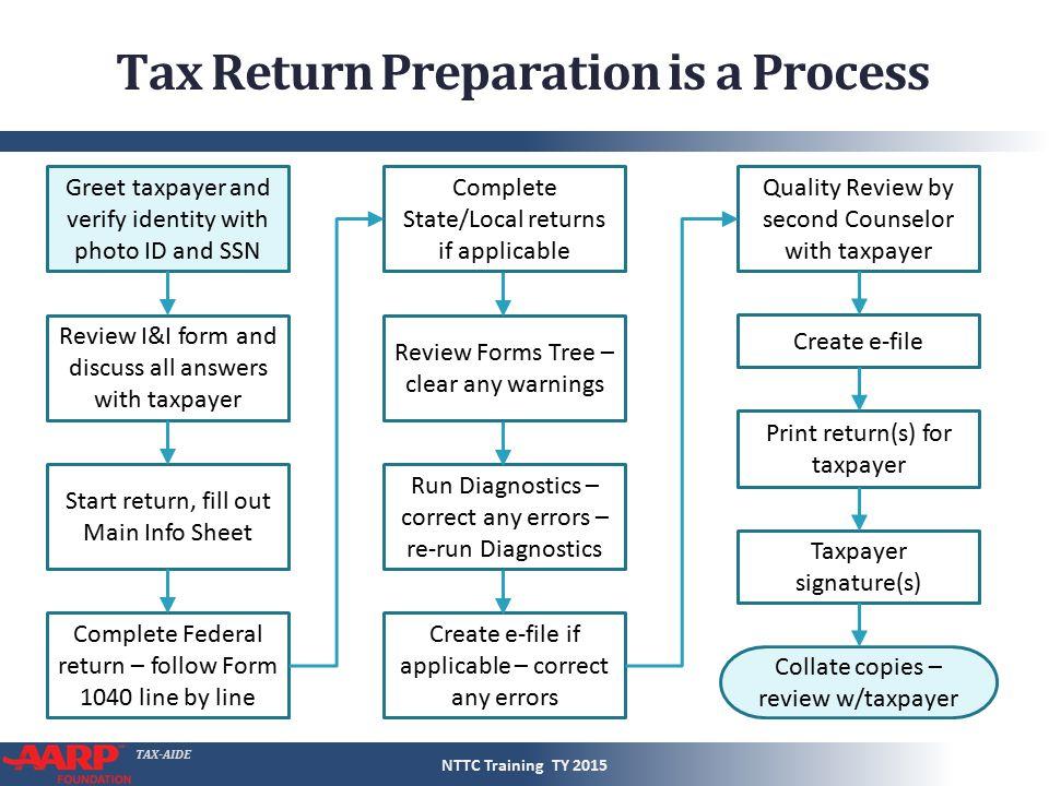 TAX-AIDE Tax Preparation Course Introduction Pub 4491 – Part 1 ...