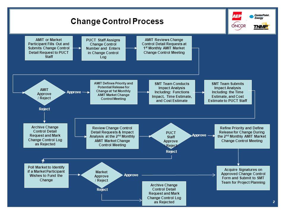 1 SMART METER TEXAS Change Control Process  2 AMIT or Market