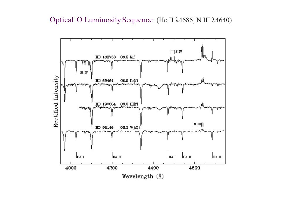 Optical O Luminosity Sequence (He II λ4686, N III λ4640)