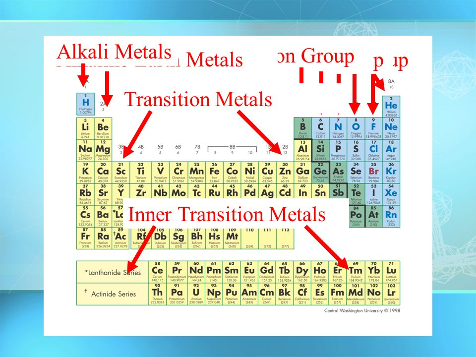 The periodic table of elements chapter 175 and ppt download 45 noble gaseshalogensoxygen groupnitrogen groupcarbon group boron group inner transition metals transition metals alkaline earth metals alkali metals urtaz Choice Image