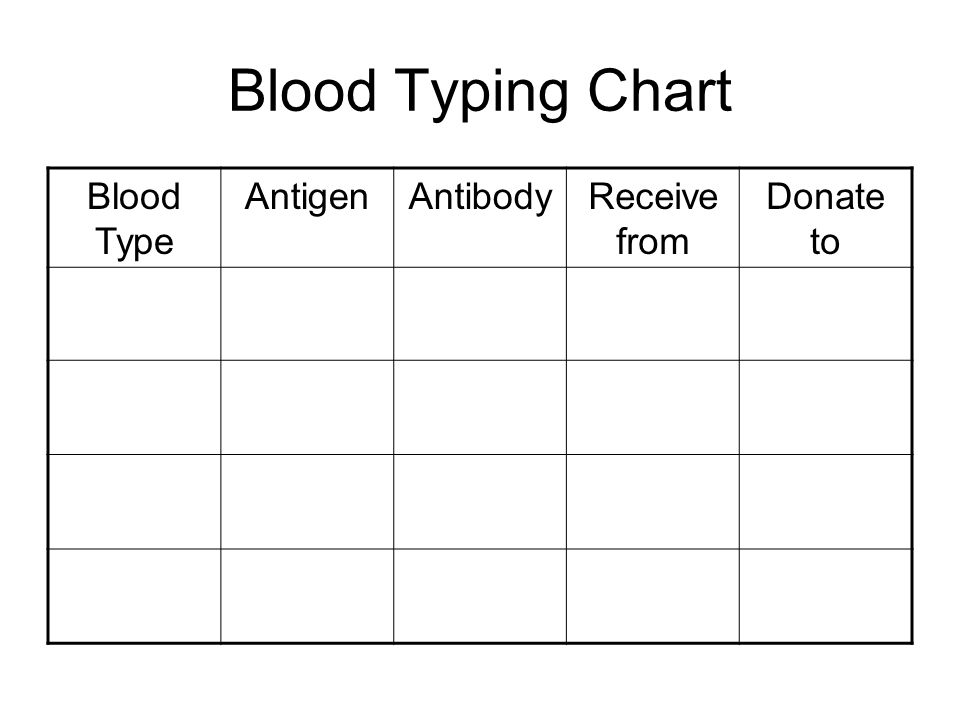7 Blood Typing Chart Type Antigenantibodyreceive From Donate To