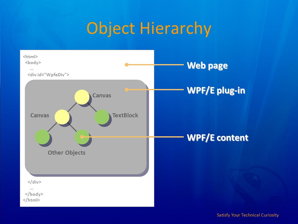 Satisfy Your Technical Curiosity WPF/E Jeff Prosise Cofounder