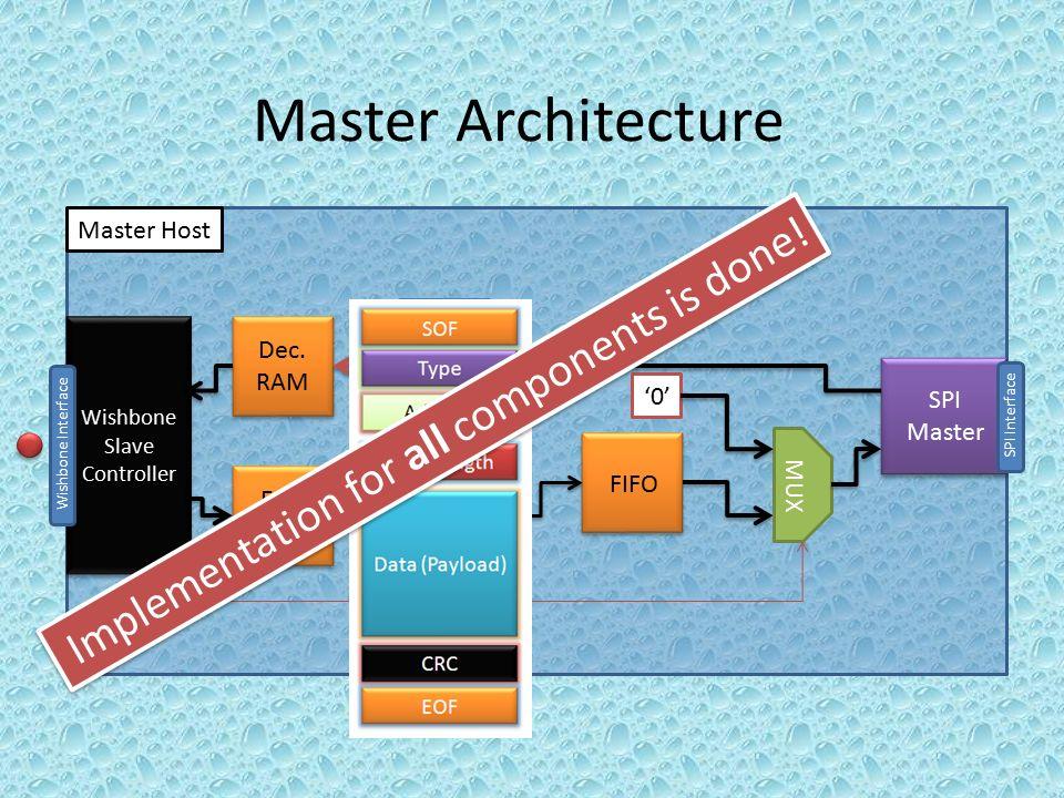 Design (VHDL) (*) Verification (System Verilog) Presented by