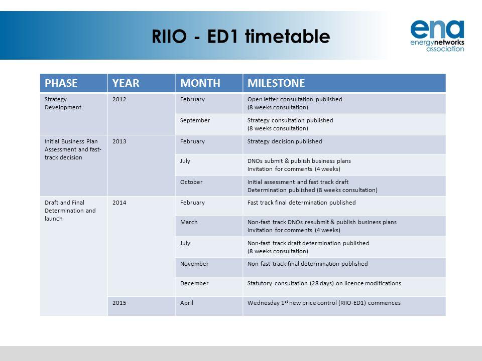 new riio ed1 business plan