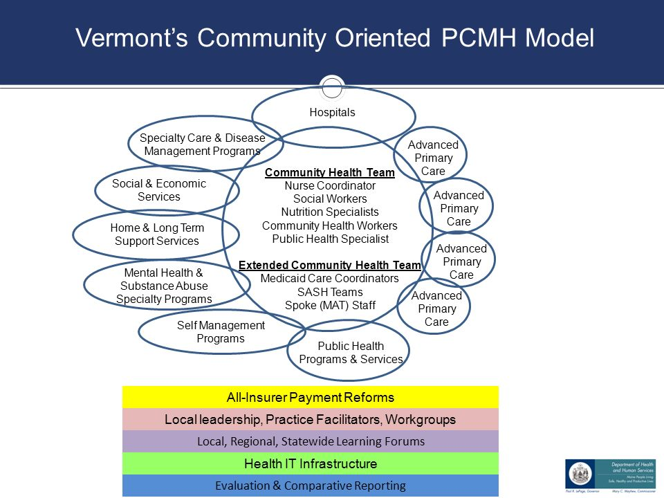 State innovation model sim sustaining healthcare transformation 2 vermonts malvernweather Images