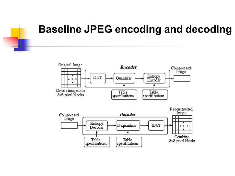 10 baseline jpeg encoding and decoding
