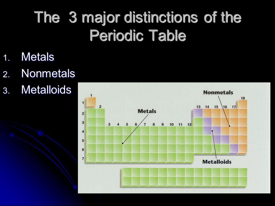 Periodic trends periodic table of the elements what does the 3 the 3 major distinctions of the periodic table 1 metals 2 nonmetals 3 metalloids urtaz Images