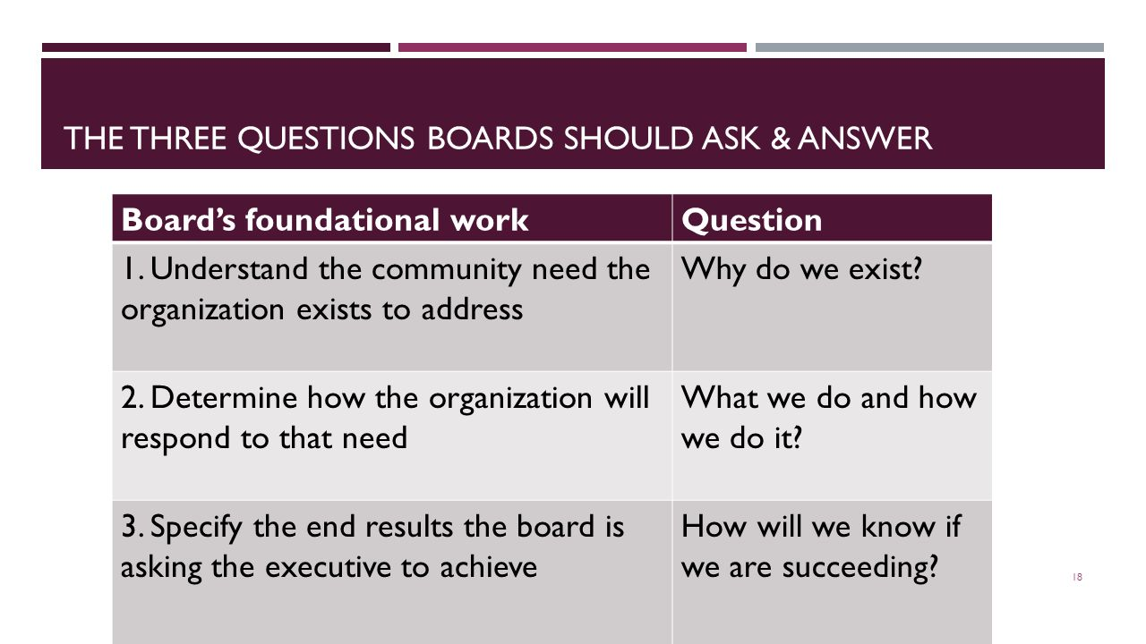 THE THREE QUESTIONS BOARDS SHOULD ASK & ANSWER 18 Board's foundational workQuestion 1.