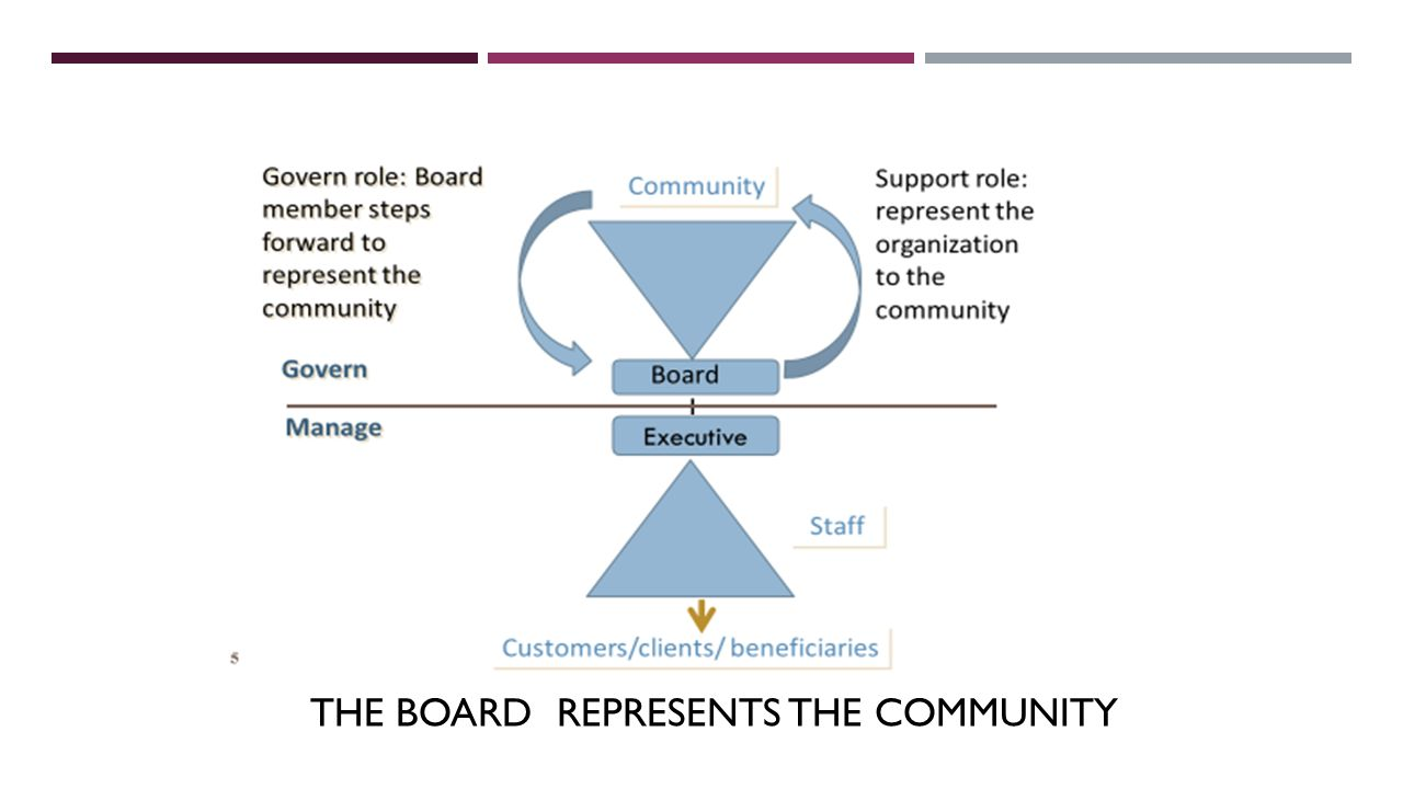THE BOARD REPRESENTS THE COMMUNITY