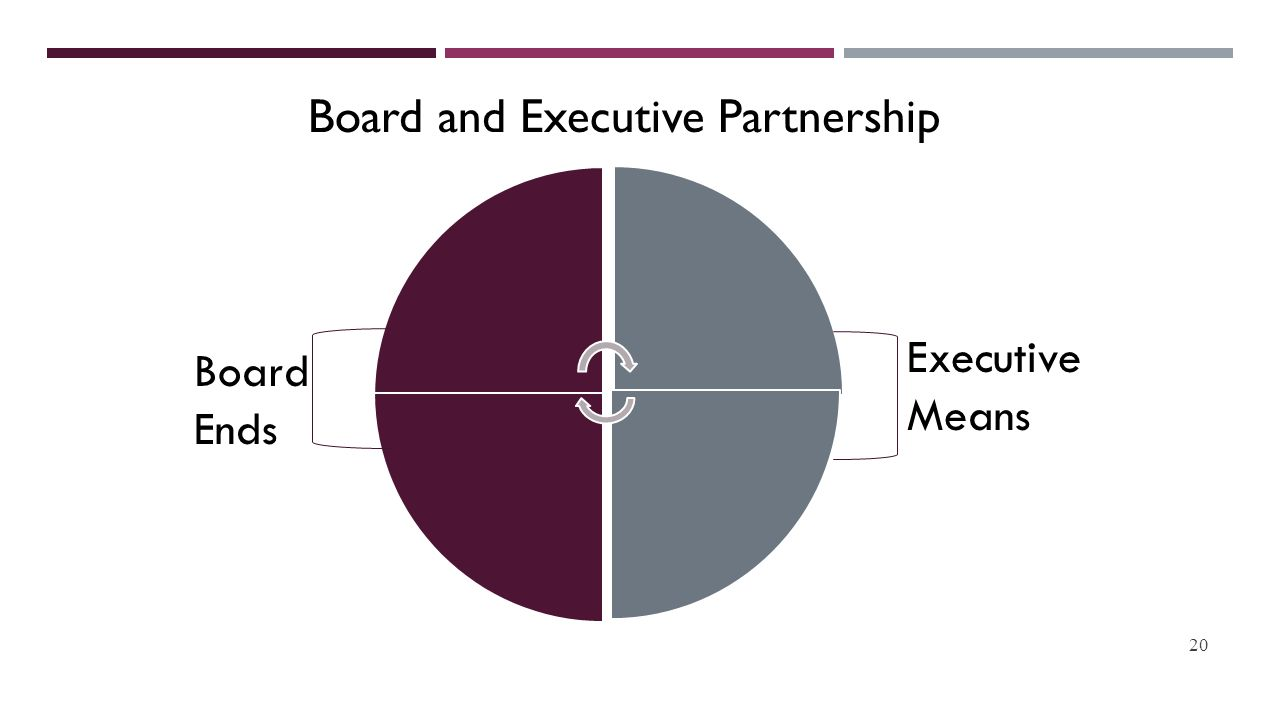 20 Executive Means Board Ends Board and Executive Partnership