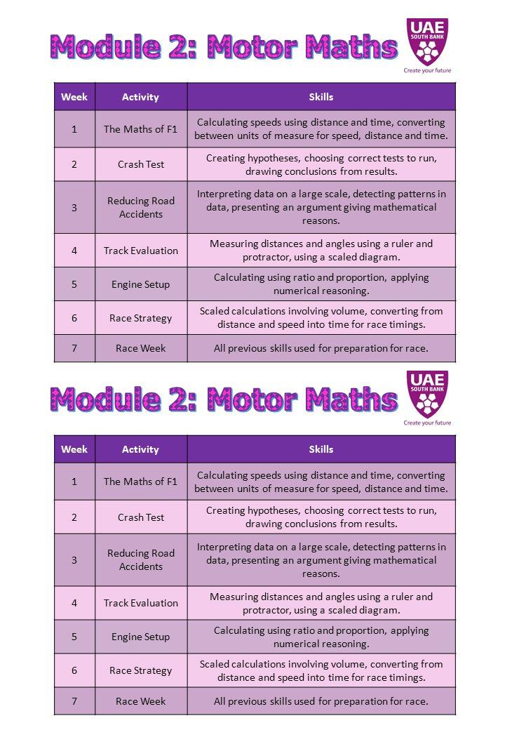 WeekActivitySkills 1The Maths of F1 Calculating speeds using ...