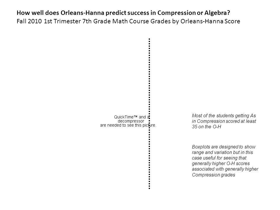 Validity Evidence For The Orleans Hanna Algebra Prognosis