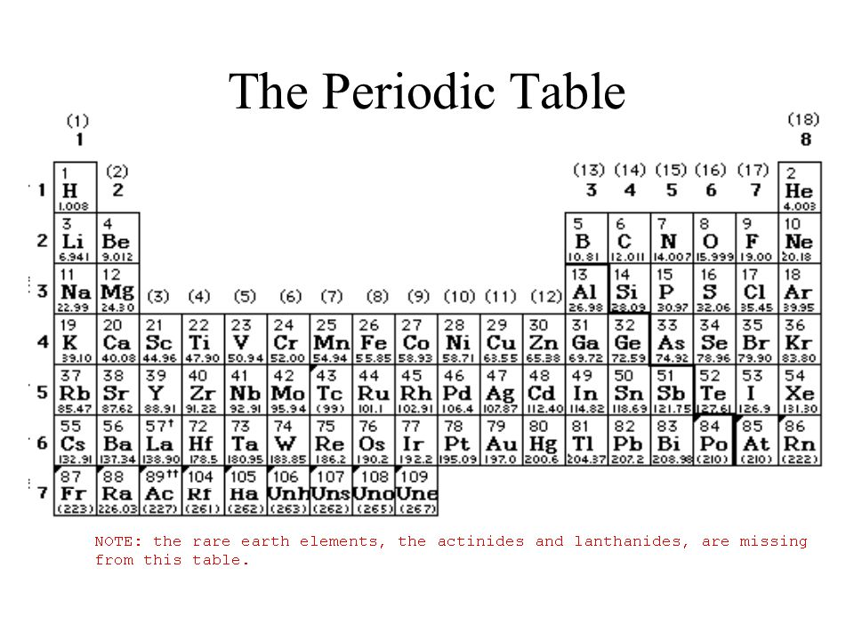 1 The Periodic Table