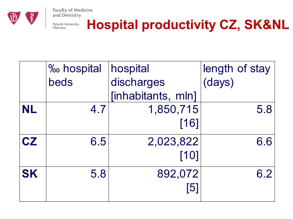 Hospital productivity CZ, SK&NL ‰ hospital beds hospital discharges [inhabitants, mln] length of stay (days) NL4.71,850,715 [16] 5.8 CZ6.52,023,822 [10] 6.6 SK5.8892,072 [5] 6.2