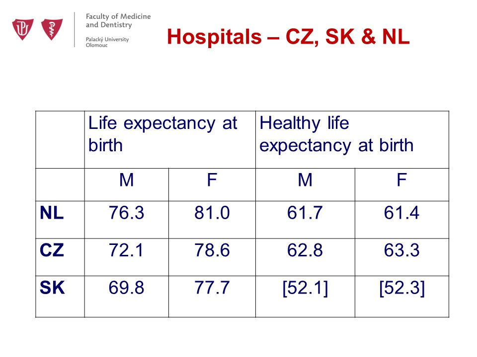 Hospitals – CZ, SK & NL Life expectancy at birth Healthy life expectancy at birth MFMF NL76.381.061.761.4 CZ72.178.662.863.3 SK69.877.7[52.1][52.3]
