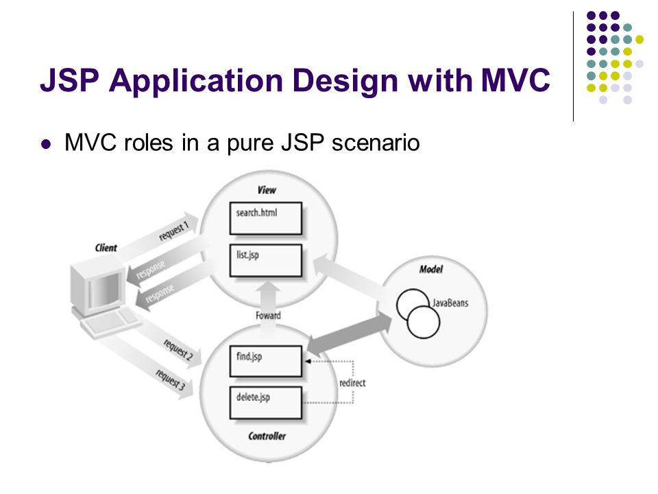 JSP Application Design with MVC MVC roles in a pure JSP scenario