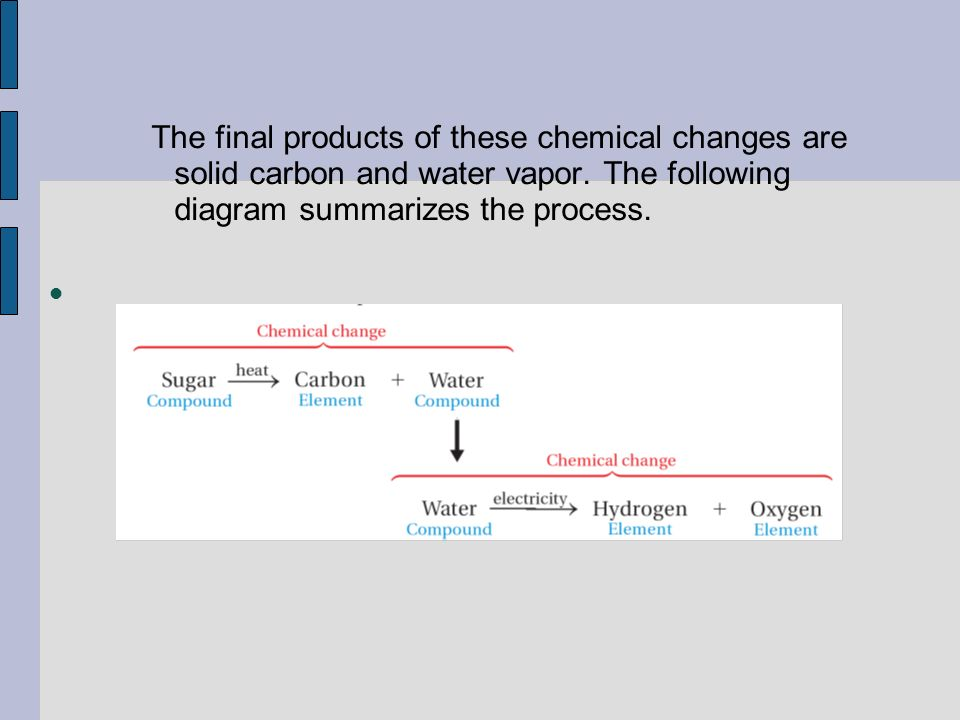 the final products of these chemical changes are solid carbon and water  vapor