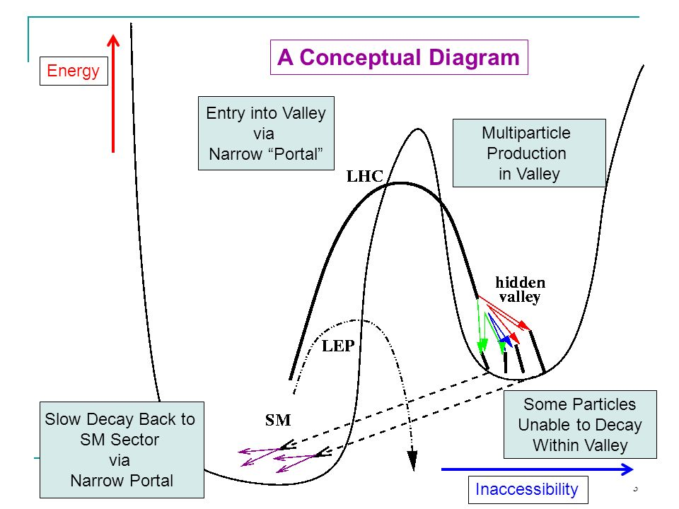 3 A Conceptual Diagram Energy Inaccessibility Entry into Valley via Narrow Portal Multiparticle Production in Valley Some Particles Unable to Decay Within Valley Slow Decay Back to SM Sector via Narrow Portal