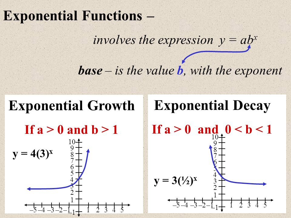 Exploring Exponential Functions Using a Graphing Calculator