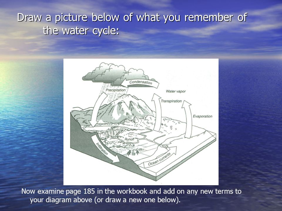 Water cycle and groundwater chapter 9 draw a picture below of what water cycle and groundwater chapter 9 2 draw ccuart Image collections