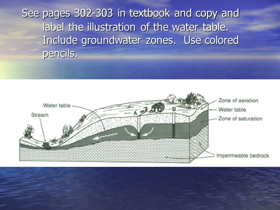 Water cycle and groundwater chapter 9 draw a picture below of what see pages in textbook and copy and label the illustration of the water table ccuart Image collections