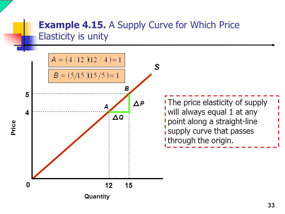 1 Stephen Chiu University Of Hong Kong Elasticity Ppt Download