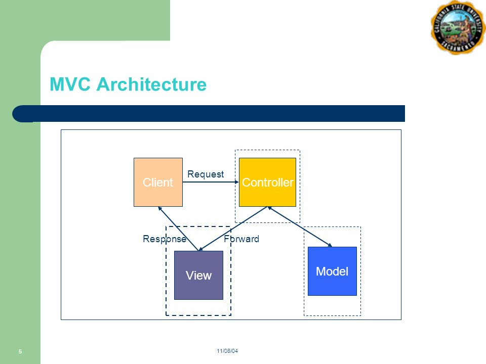 110804 1 defect tracking system using mvc architecture advisor dr 5 110804 5 mvc architecture controller model view client request forwardresponse ccuart Gallery