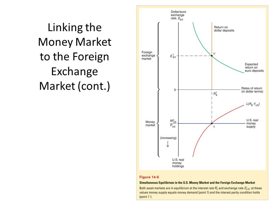 21 Linking The Money Market To Foreign Exchange Cont