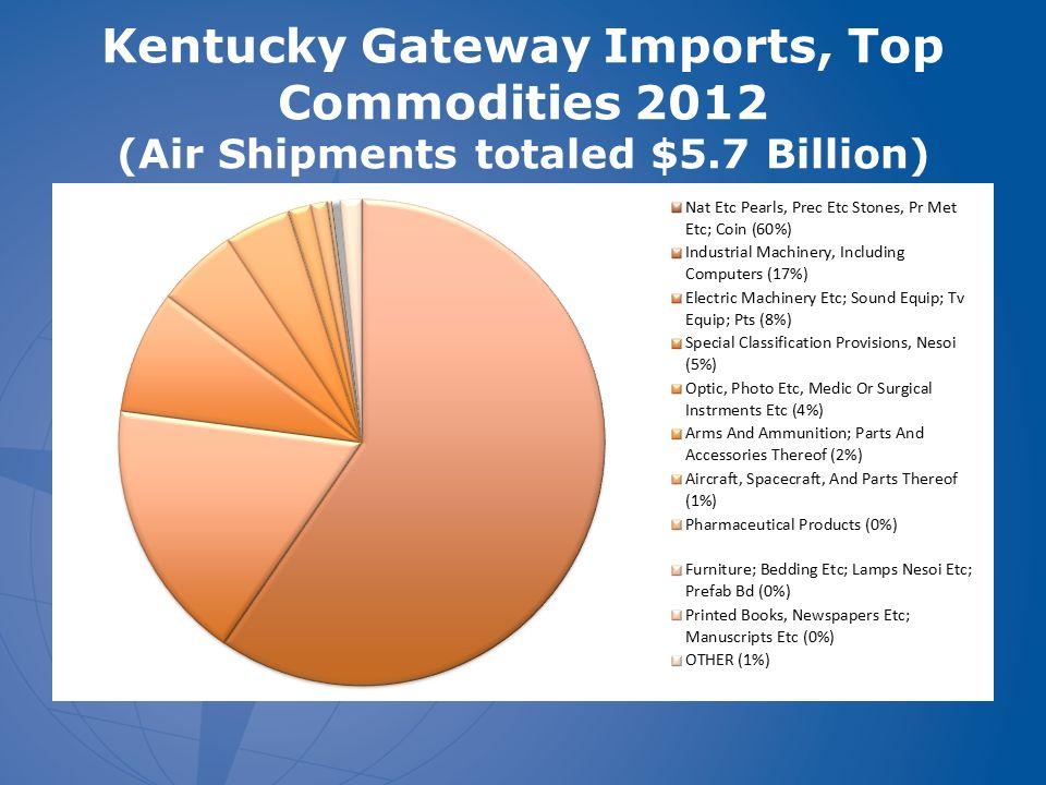 International Trade Through Kentucky Gateways This Includes