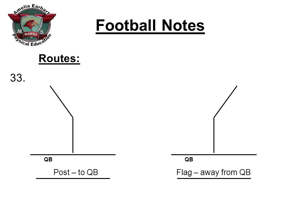 Football Notes Field Diagram Endzonesidelineline Of