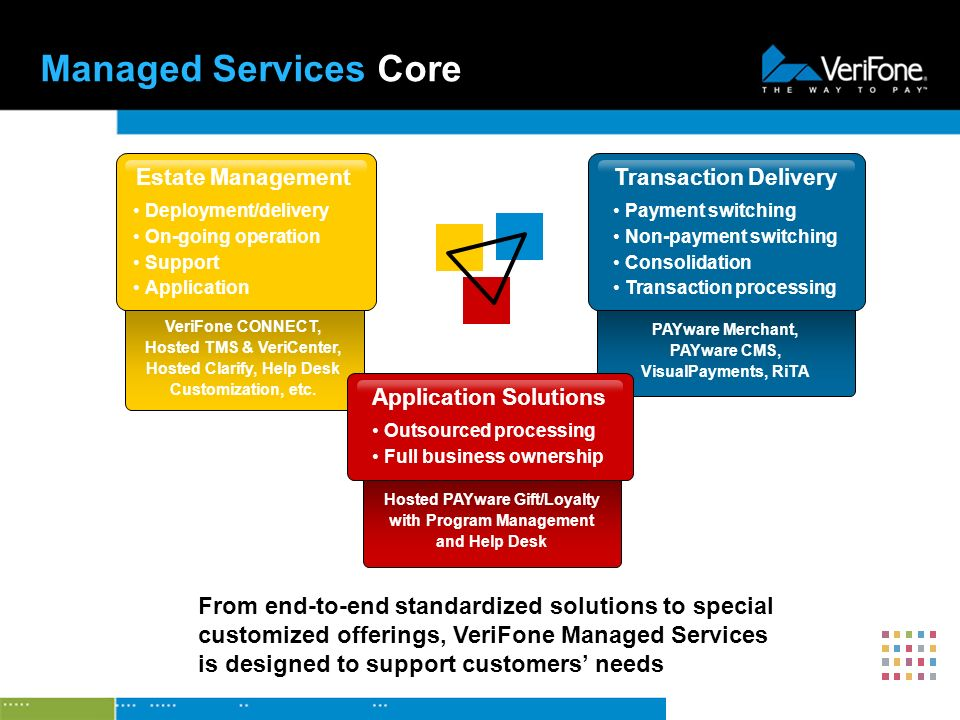 VeriFone CONNECT, Hosted TMS U0026 VeriCenter, Hosted Clarify, Help Desk  Customization, Etc