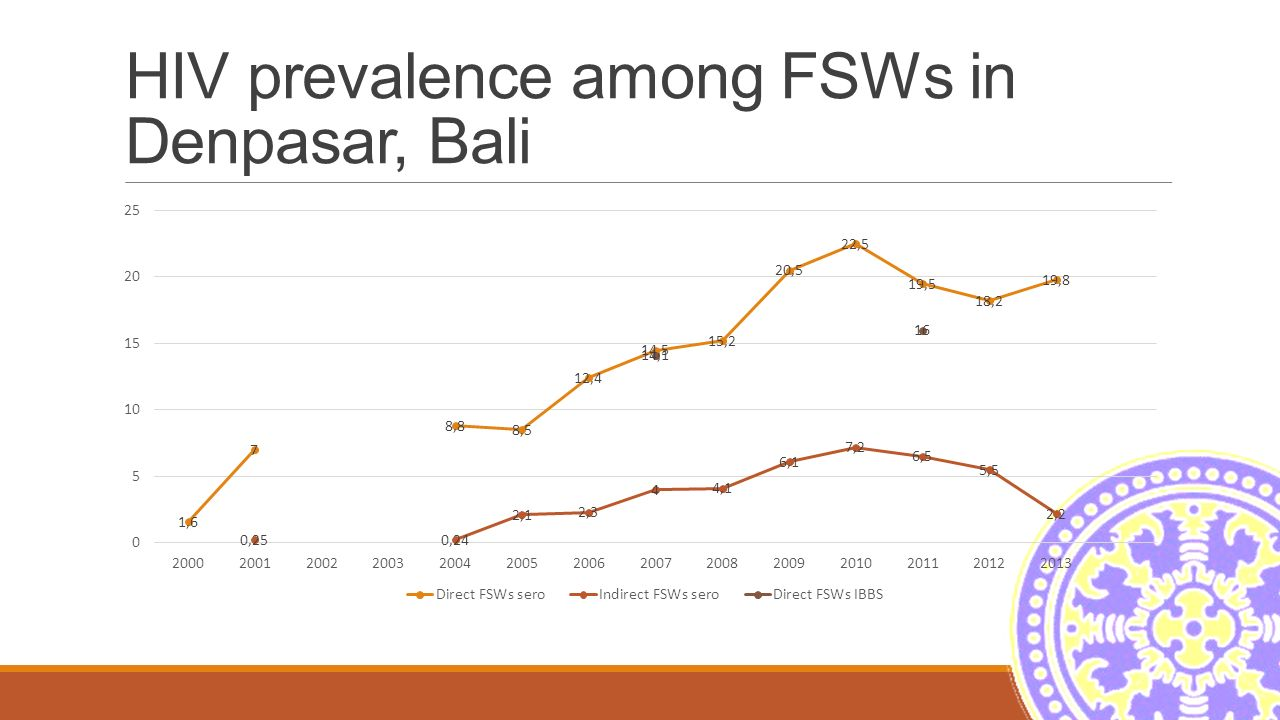 Maximising the use of vct data for programs planning and evaluation 5 hiv prevalence among fsws in denpasar bali ccuart Choice Image