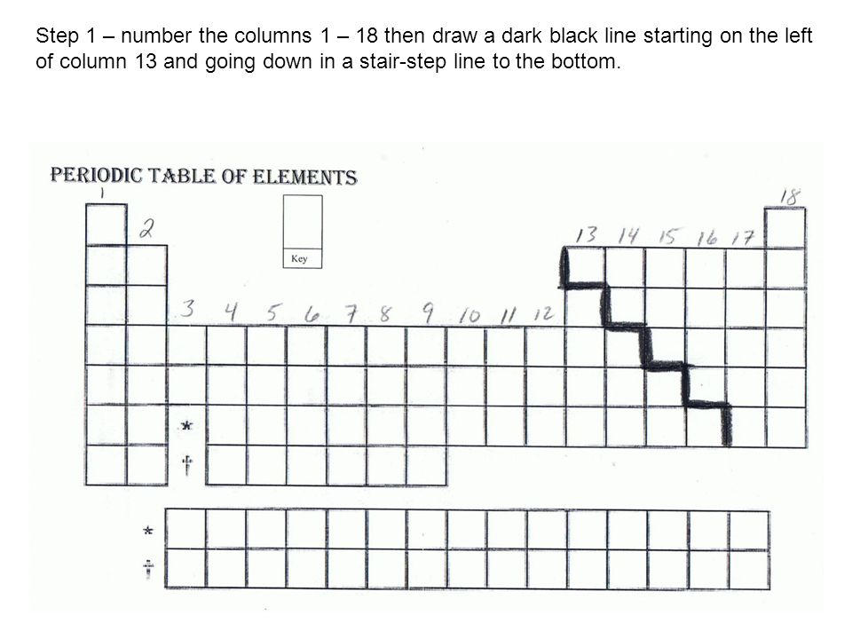 Periodic table coloring activity step 1 number the columns 1 18 3 step 1 number the columns 1 18 then draw a dark black line starting on the left of column 13 and going down in a stair step line to the bottom urtaz