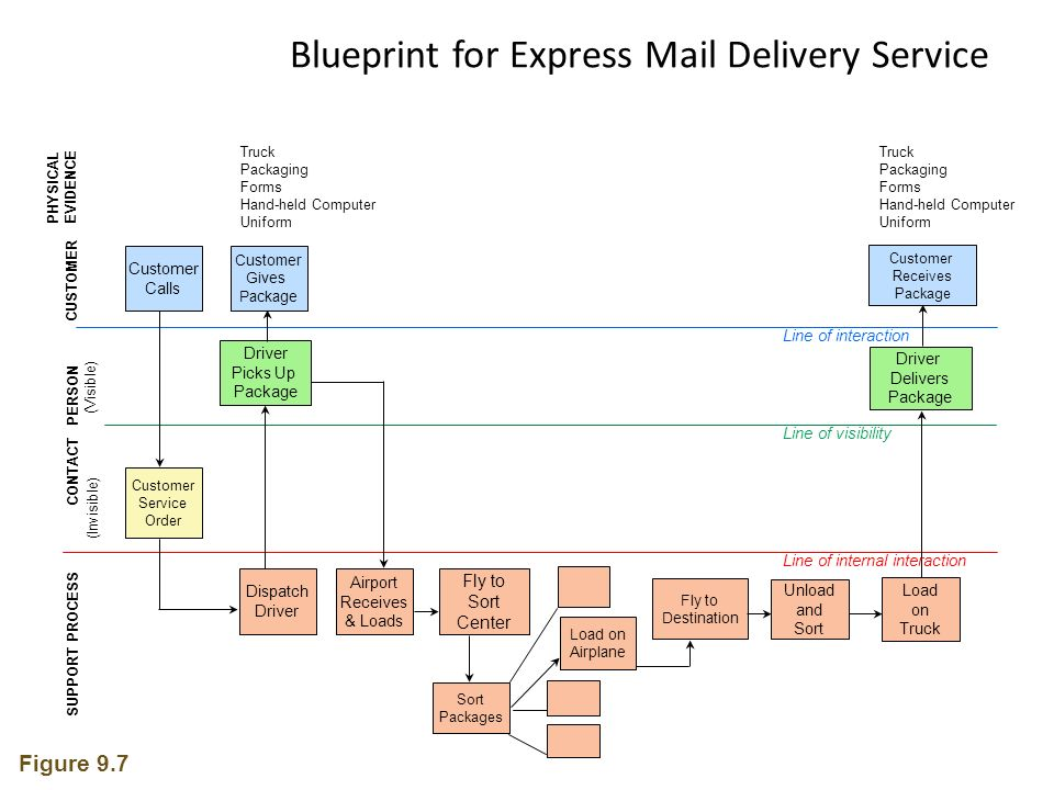 Mkt 5207 service marketing afjal hossain assistant professor 12 load on airplane unload and sort driver picks up package blueprint for express mail delivery service airport receives malvernweather Choice Image