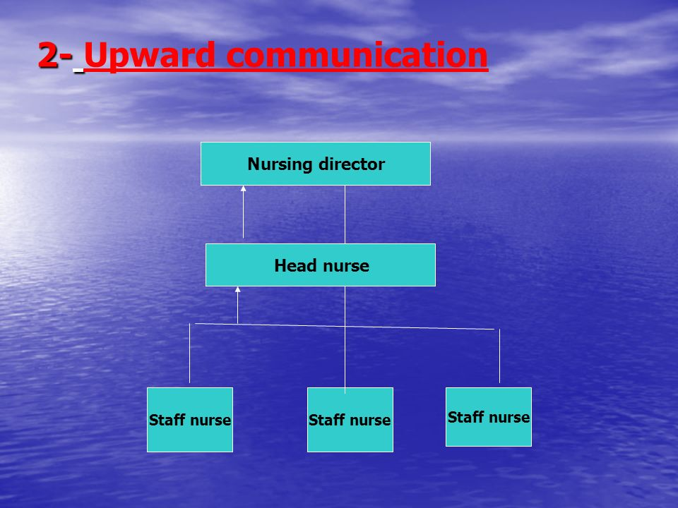 Nursing director Head nurse Staff nurse Upward communication
