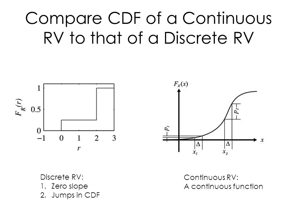9 Compare Cdf Of A Continuous Rv To That Discrete 1 Zero Slope 2 Jumps In Function