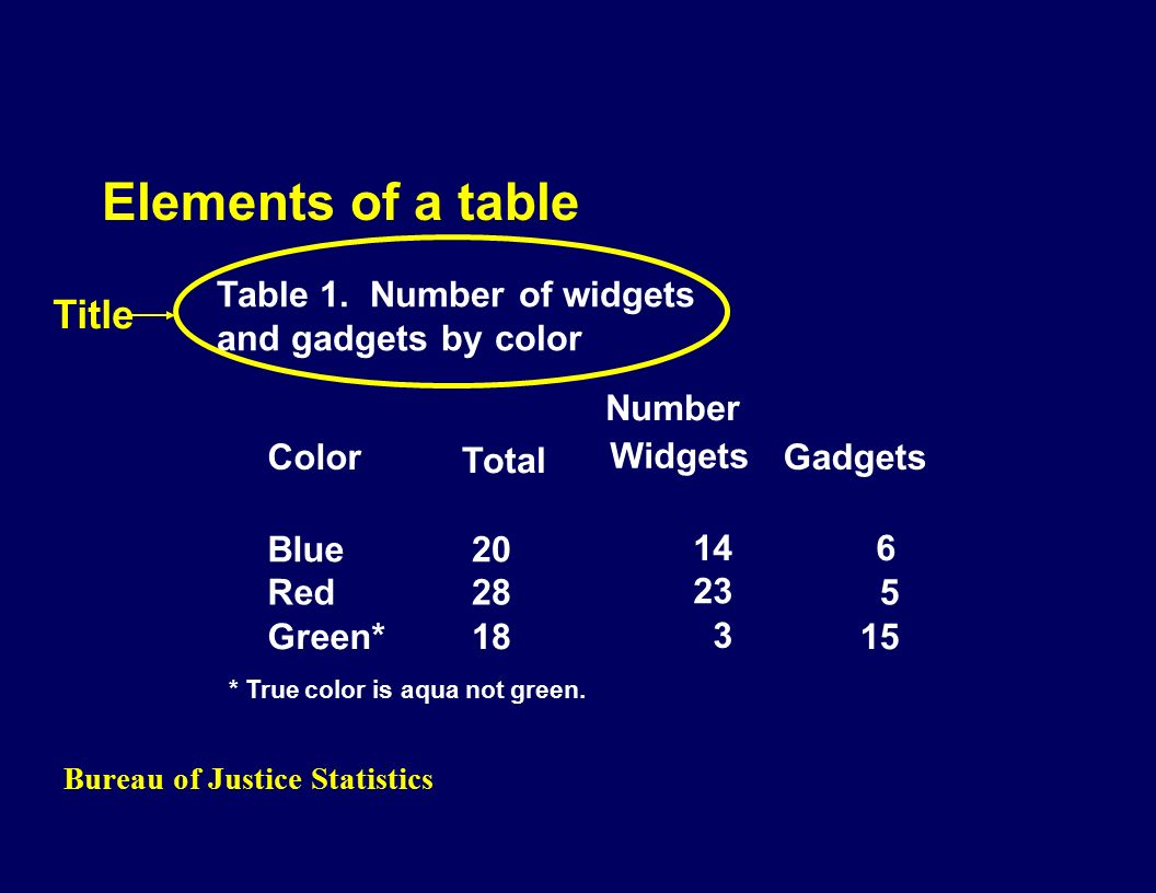 Bureau of Justice Statistics Elements of a table Color Total Widgets Gadgets Blue Red Green* Table 1.