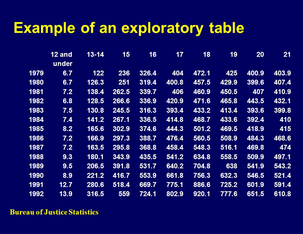 12 and under Example of an exploratory table Bureau of Justice Statistics