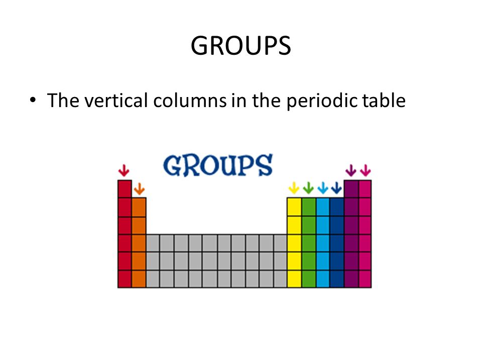 Periodic table vocabulary periodic table this chart presents and 3 groups the vertical columns in the periodic table urtaz Choice Image