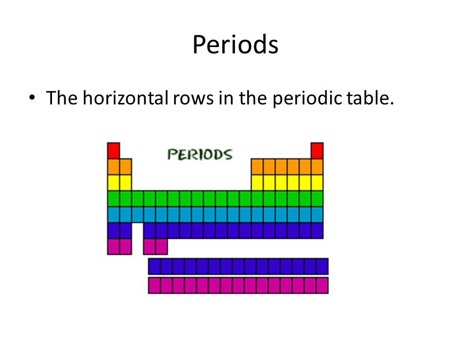 Periodic table vocabulary periodic table this chart presents and 4 periods the horizontal rows in the periodic table urtaz Choice Image