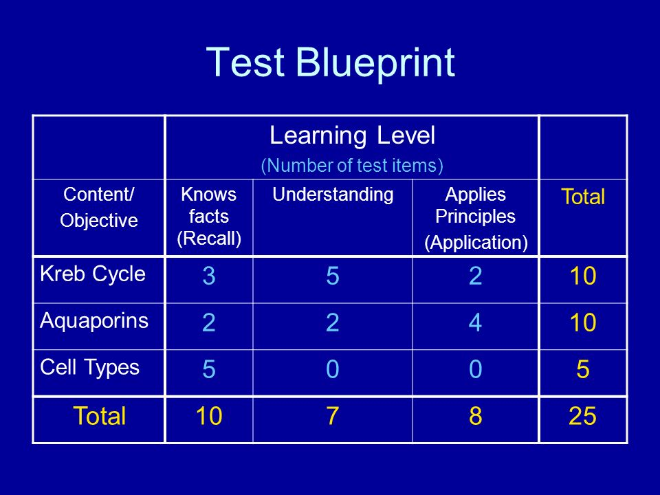 Designing a classroom test anthony paolo phd director of assessment 6 test blueprint malvernweather Gallery