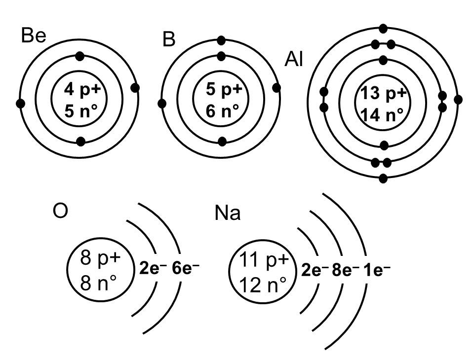 Bohr Rutherford Diagram For All Elements Diagram