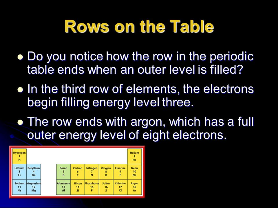 Periodic table for beginners chapter organizing the elements because rows on the table do you notice how the row in the periodic table ends when urtaz Choice Image