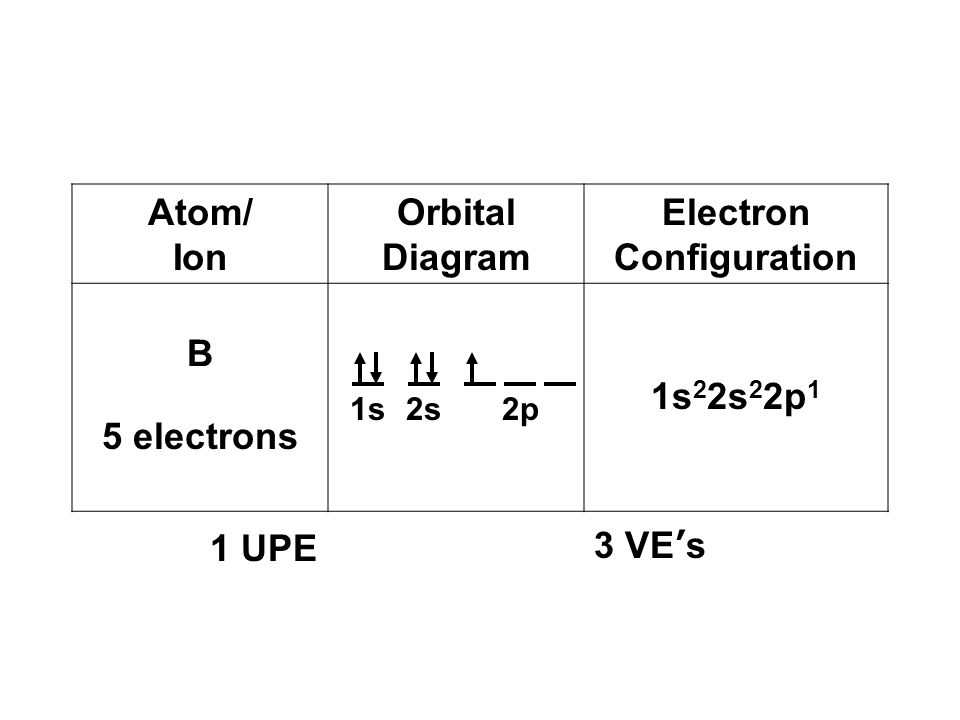 Orbital Diagram Of Nb Circuit Diagram Symbols