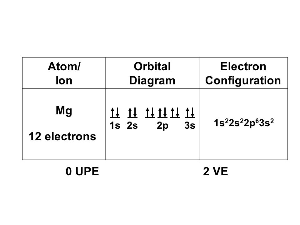 Abreviated electron orbital diagram magnesium electrical work electron configurations distributedexplains how electrons are rh slideplayer com ccuart Image collections