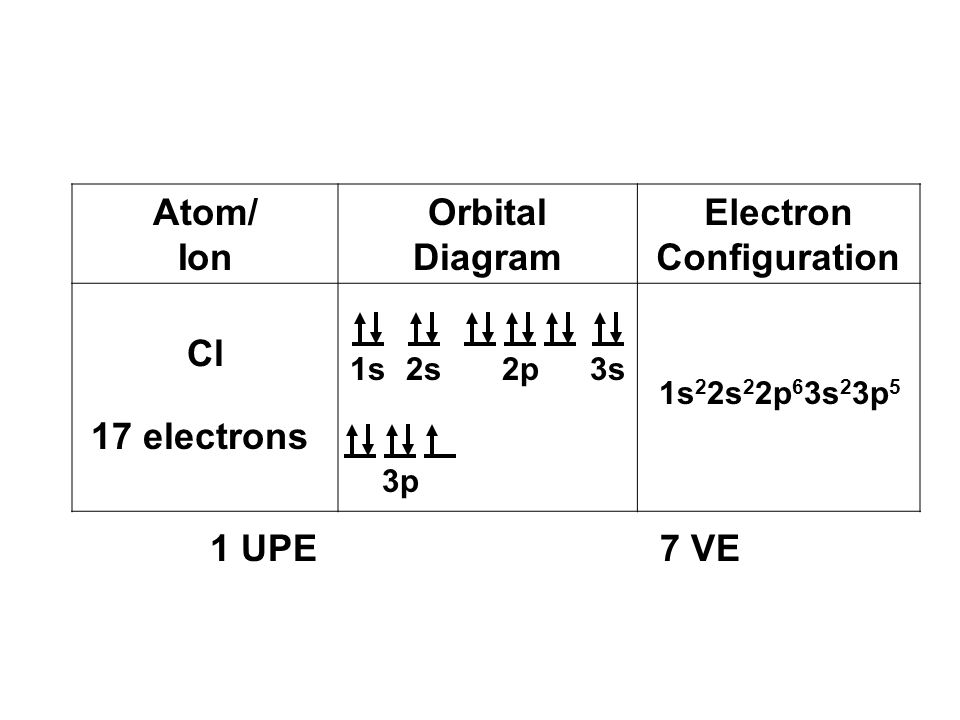 For All Elements Orbital Diagram Chlorine Diy Enthusiasts Wiring