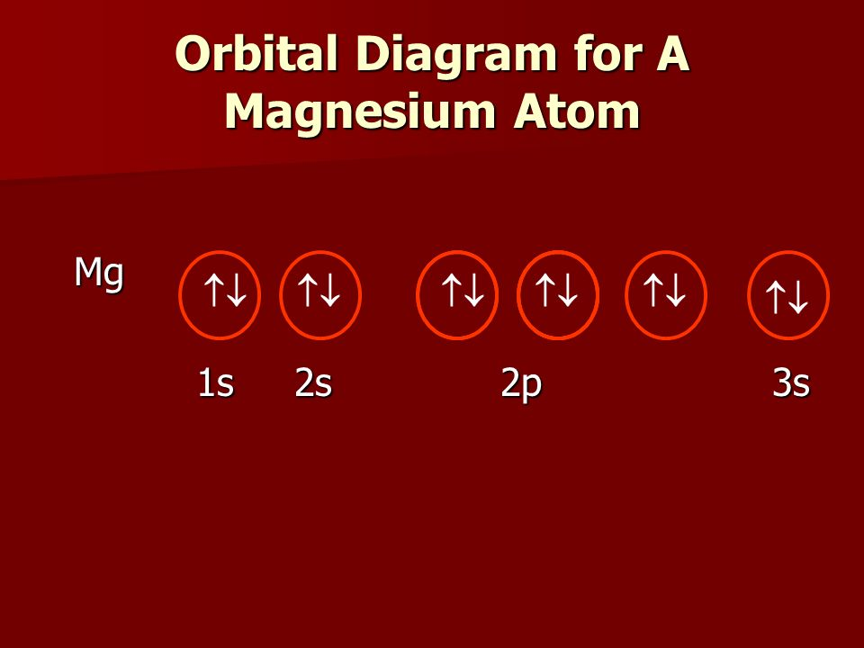 Orbital diagrams electron configuration notation electron dot 4 orbital diagram for a magnesium atom mg 1s 2s 2p 3s 1s 2s 2p 3s ccuart Image collections