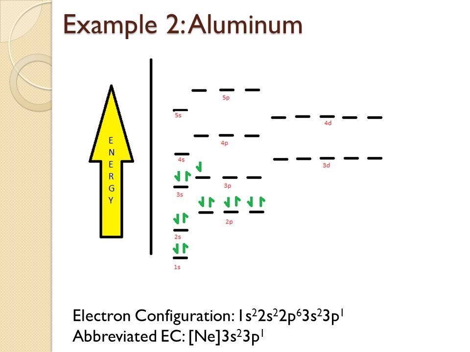 Atomic Orbital Diagram For Aluminum Circuit Diagram Symbols
