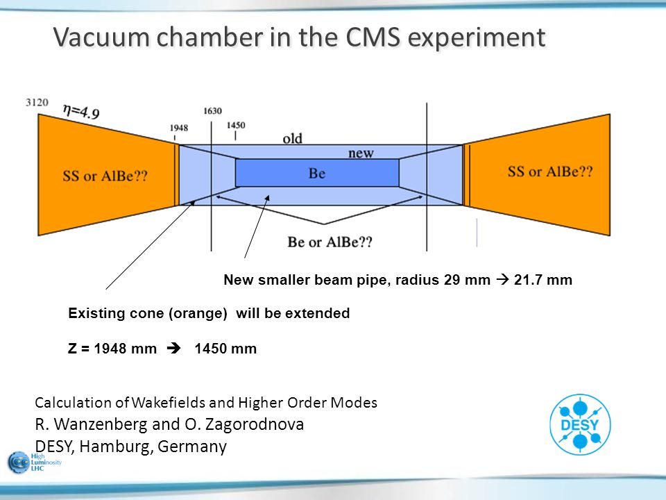 Vacuum chamber in the CMS experiment New smaller beam pipe, radius 29 mm  21.7 mm Existing cone (orange) will be extended Z = 1948 mm  1450 mm Calculation of Wakefields and Higher Order Modes R.